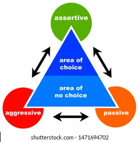 Being assertive and having a large area of choice in life