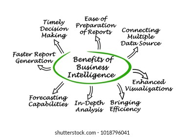 Benefits of Business Intelligence
