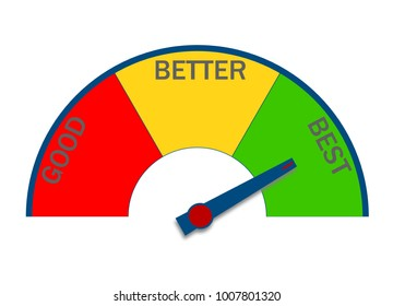 Best performance indicator