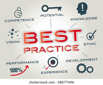 Best practices are used to maintain quality as an alternative to mandatory legislated standards and can be based on self-assessment or benchmarking