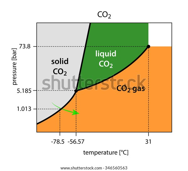 binary phase diagram of co2 - carbon dioxide