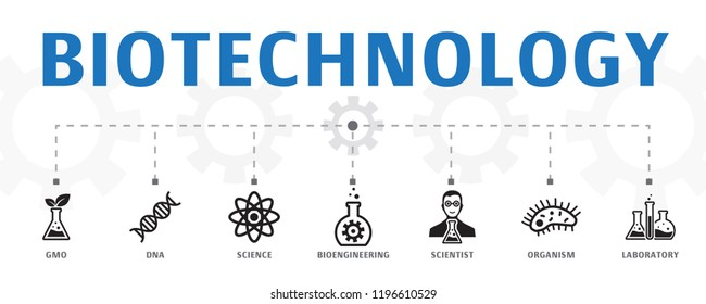 Biotechnology concept template. Horizontal banner. Contains such icons as DNA, Science, bioengineering, biology