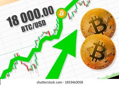 Bitcoin price going up $18000; bitcoin (BTC) rate up to 18 000 US dollars