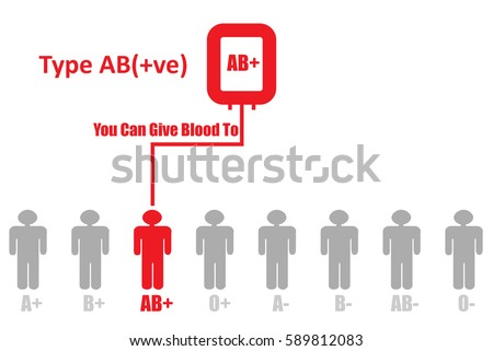 Blood DonationBlood Group Type AB Positive Can Give To