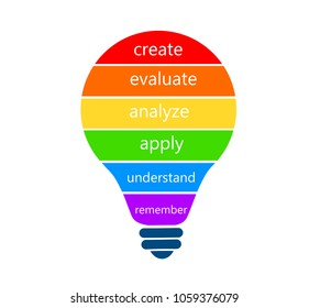 Bloom taxonomy infographic