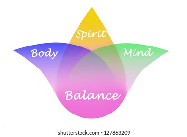 Image result for mind body spirit