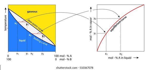 boiling dew point diagram correlation with equilibrium curve