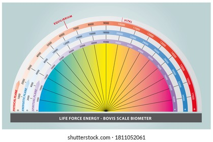 Bovis scale for measuring life force energy in rainbow colors