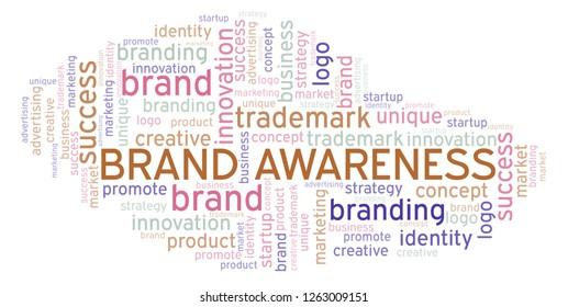 Brand Awareness word cloud.
