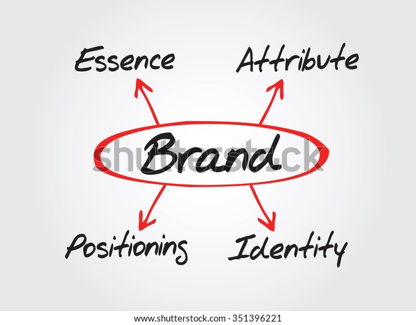 Brand Business Concept Essence Attribute Positioning Stock