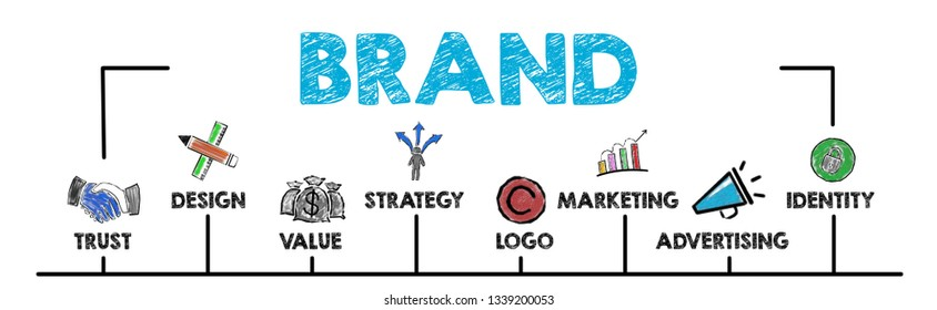 Brand Concept. Chart with keywords and icons