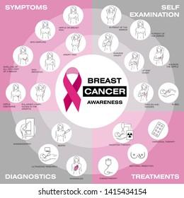 Breast cancer awareness set. Self-examination, symptoms, diagnostics, treatments. Healthcare poster or banner template. Medicine, pathology, anatomy, physiology, health. Info. Jpeg