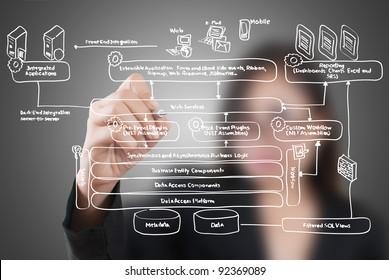 Business female write web service diagram on the whiteboard.