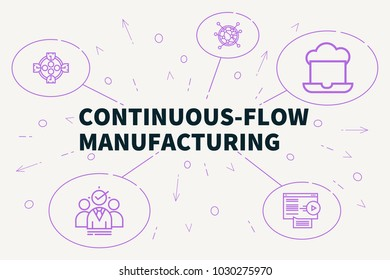 Business illustration showing the concept of continuous-flow manufacturing