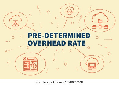 Business illustration showing the concept of pre-determined overhead rate
