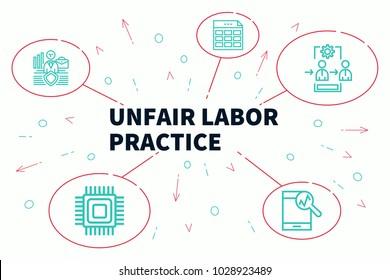 Business illustration showing the concept of unfair labor practice