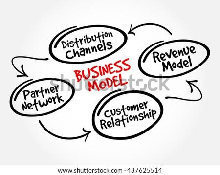 Business Model Mind Map Flowchart Business Stock Illustration