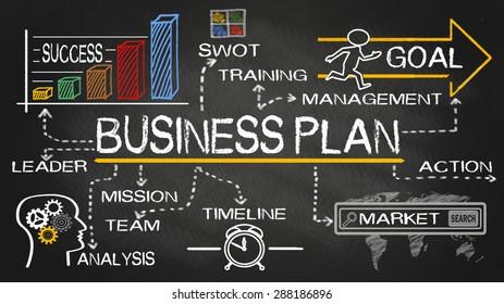 business plan concept hand drawn on blackboard