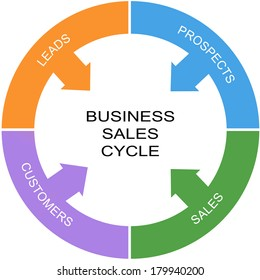 Business Sales Cycle Word Circle Concept with great terms such as leads, prospects and more.
