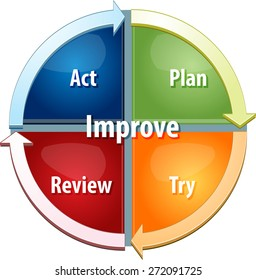 business strategy concept infographic diagram illustration of continuous improvement process