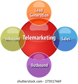 business strategy concept infographic diagram illustration of types of telemarketing