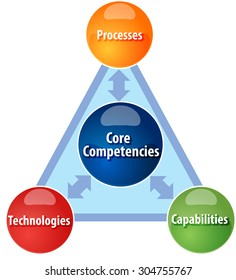 Business strategy concept infographic diagram illustration of Core competencies