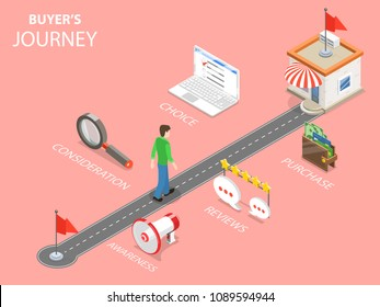 Buyer journey flat isometric . A man to make a purchase is moving by the specified route with following steps - awareness, consideration, reviews, choice, purchase.