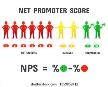 Calculating NPS formula. Net promoter score scoring, net promotion marketing and promotional netting or promoted net marketing teamwork strategy. Management, organization isolated  concept