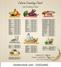 Calorie Chart with healthy and elementary food. Colorful illustration.