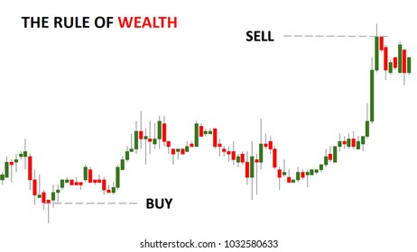 Candle stick graph chart show maximum profit in stock trading. Lowest buy and highest sale.