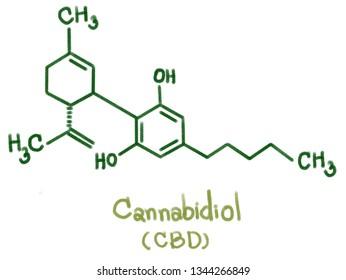 Cannabidiol (CBD) type: CBD was isolated in 1940,  Seven CBD-type cannabinoids with C1 to C5 side chains have been described, CBDA, CBDM, CBDVA, CBD-C4, CBDV and CBD-C1 were reported form cannabis.