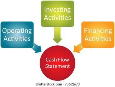 cash flow statement 画像 写真素材 ベクター画像 shutterstock