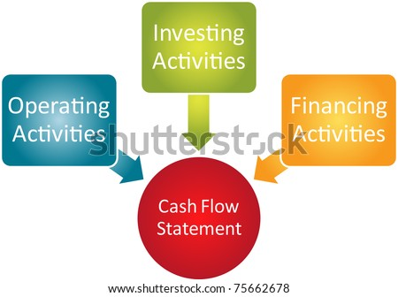 Cash Flow Diagram Activities Custom Wiring Diagram