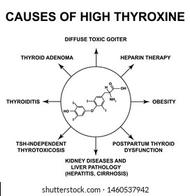 Thyroxine Images Stock Photos Vectors Shutterstock