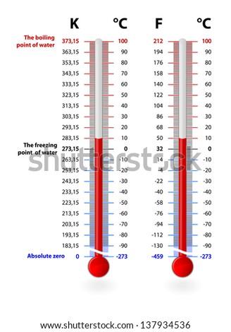 celsius kelvin fahrenheit temperature scales conversionのイラスト