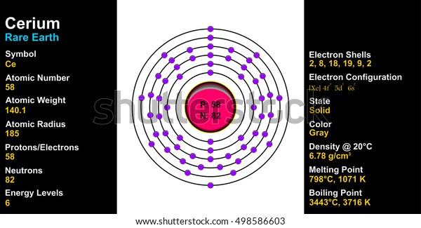 Cerium Atom Stock Illustration 498586603