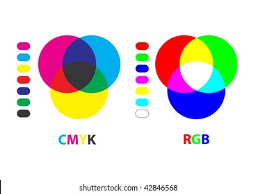 Chart explaining difference between CMYK and RGB color modes(vector also available)