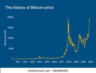 bitcoin evolution graph come funzionano i bitcoin blockchain