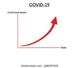 Abbildung zeigt die Todesübersicht von COVID 19. Steigende Richtung.
