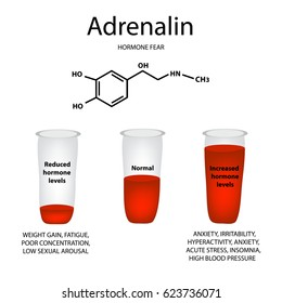 Chemical molecular formula of adrenaline hormone. Hormone fear and stress. Lowering and raising the level of adrenaline. Infographics. illustration