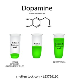 Chemical molecular formula hormone dopamine. The hormone pleasure. Lowering and raising of dopamine. Infographics. illustration