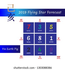 Chinese hieroglyphs numbers. Translation of characters-numbers. Lo shu square. 2019 chinese feng shui calendar. 12 months. Yin Earth Pig Year. Feng shui calendar by months. Lunar calender.