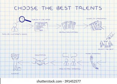 choose the best talents: step-by-step instructions to choose the best candidate