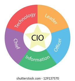 A CIO circular concept with great terms around the center including technology and leader with a yellow star in the middle