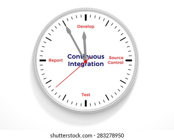 A clock containing the life cycle of continuous integration.