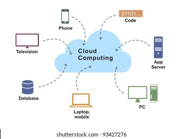 cloud computing application diagram on white background