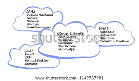 Cloud Computing Clients Stock Illustration 1149737981