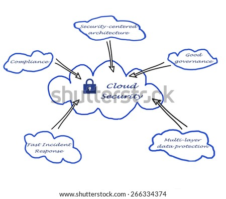 Royalty Free Stock Illustration Of Cloud Security Stock Illustration