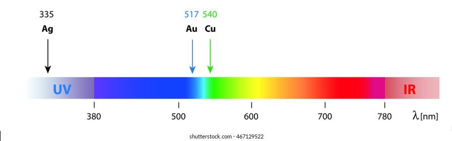 Light Absorption Images Stock Photos Vectors Shutterstock
