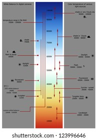 Color temperature chart